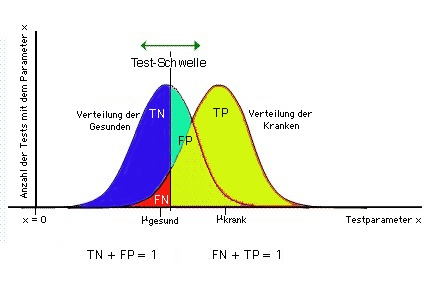 test result distributions, colors (H/S/B): TP = 89/92/95, FP = 164/94/99